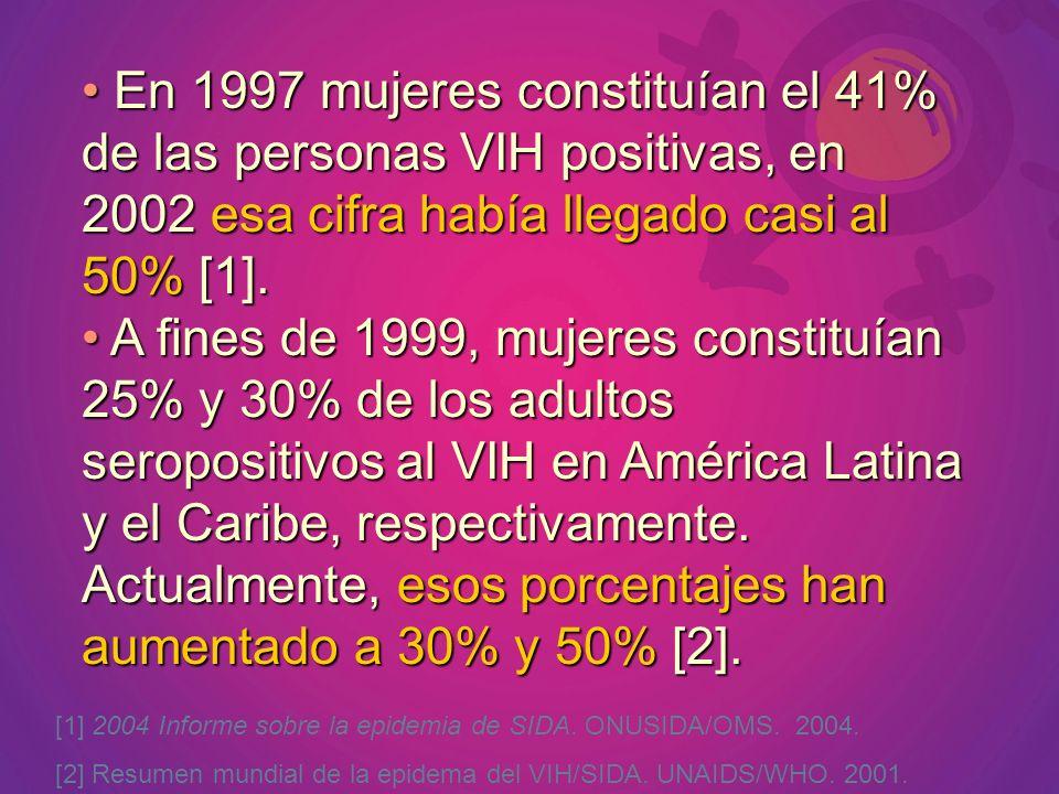 En 1997 mujeres constituían el 41% de las personas VIH positivas, en 2002 esa cifra había llegado casi al 50% [1].